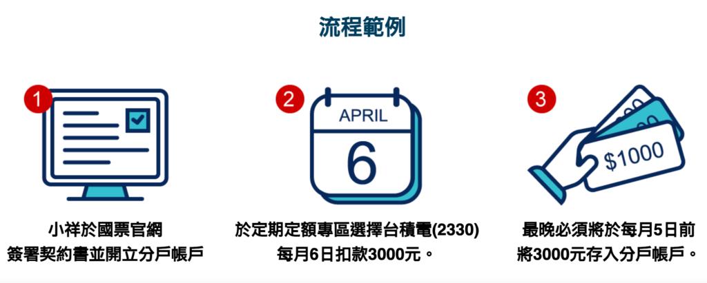 2021年「定期定額」券商怎麼選?手續費、投資門檻比一比。 - 台北郵報 | The Taipei Post