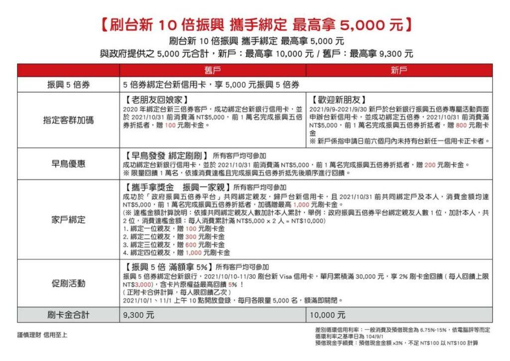 台新太陽卡 保費最高1.2% 十倍振興 最高領5千 - 台北郵報 | The Taipei Post